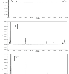 3 hplc chromatograms of cooked beef patties with a 0 kudzu root crude [ 1048 x 1532 Pixel ]