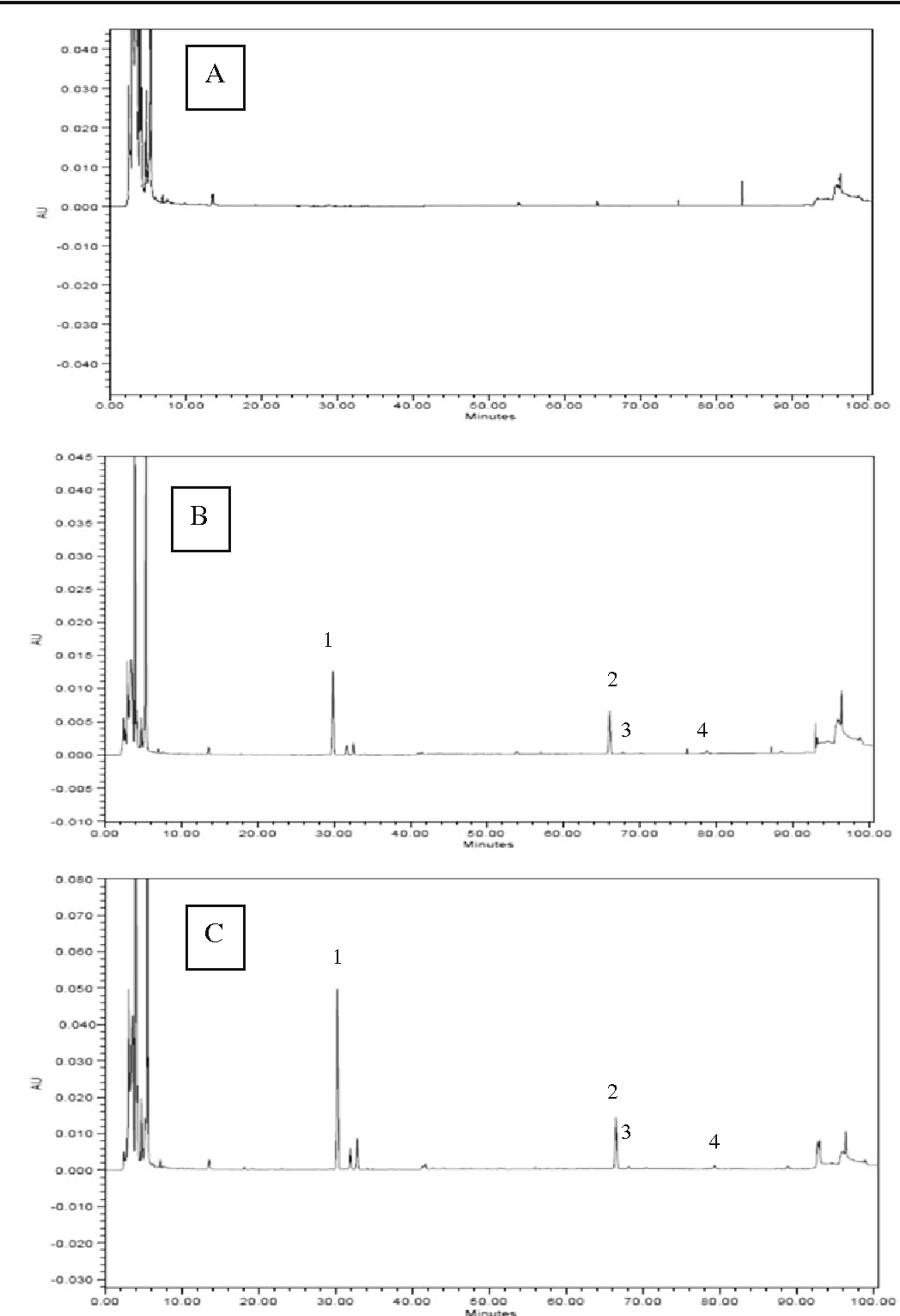 hight resolution of 3 hplc chromatograms of cooked beef patties with a 0 kudzu root crude