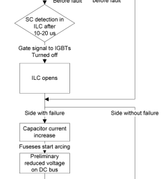 figure 6 block diagram showing the sequence of discrimination during short circuit in an inverter [ 660 x 1196 Pixel ]