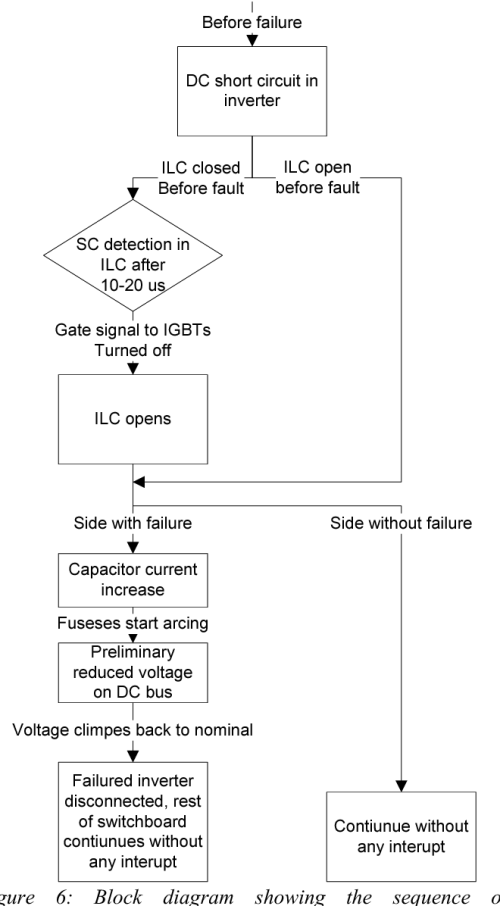 small resolution of figure 6 block diagram showing the sequence of discrimination during short circuit in an inverter
