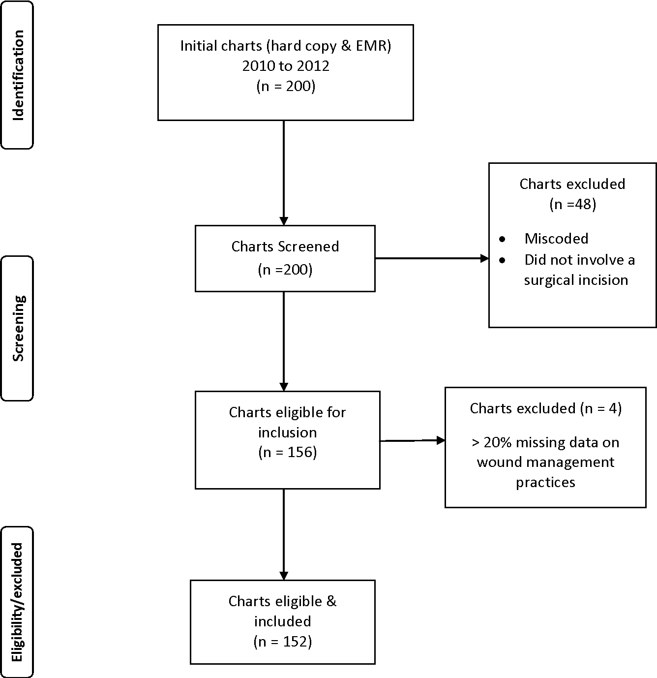 hight resolution of figure 1 sample flow diagram of emr chart inclusion