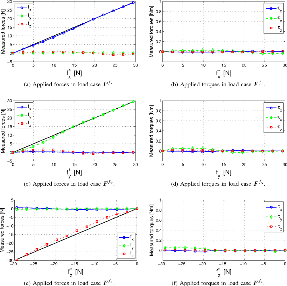 medium resolution of fig 13 the measured forces and torques from the load cases where forces