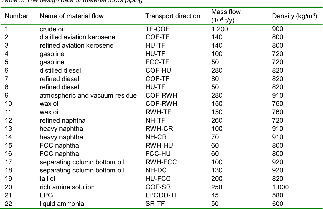 hight resolution of table 3