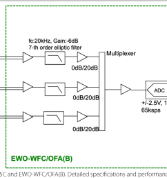 9 simplified block diagram of the msc and ewo wfc ofa  [ 1342 x 614 Pixel ]