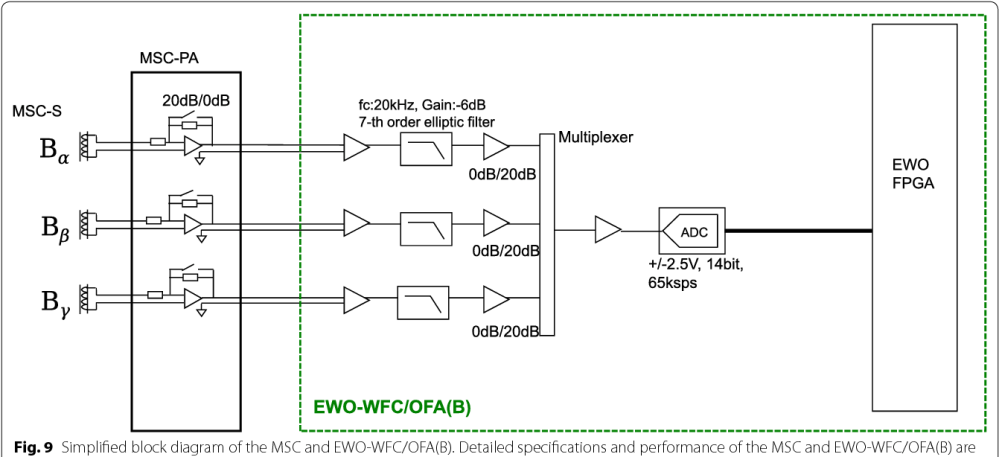 medium resolution of 9 simplified block diagram of the msc and ewo wfc ofa