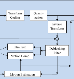 figure 3 1 generalized block diagram of an h 264 encoder [ 1276 x 802 Pixel ]