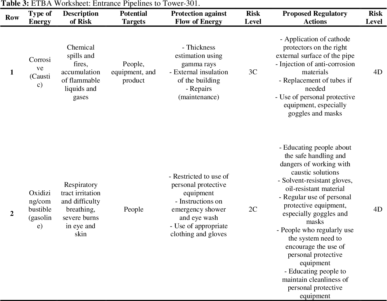 Table 3 From Comparison Of Risk Assessment Using Hazop And