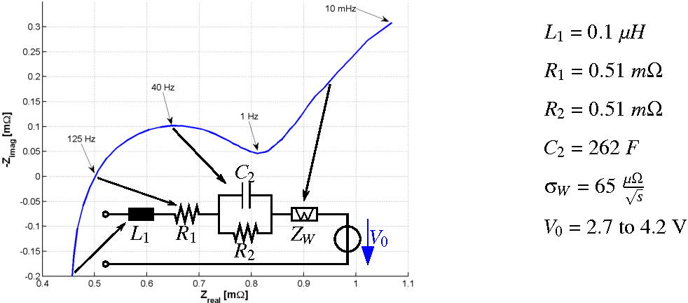 Figure 1 from Electrochemical impedance spectroscopy for