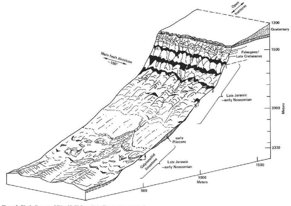 medium resolution of block diagram of dive 87 y lancelot slope not