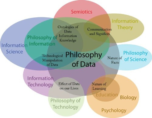 small resolution of a venn diagram describing the associated fields and important topics of the philosophy