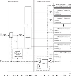 figure 3 source interface simplified block diagram structure clocking and data flow [ 1286 x 1190 Pixel ]