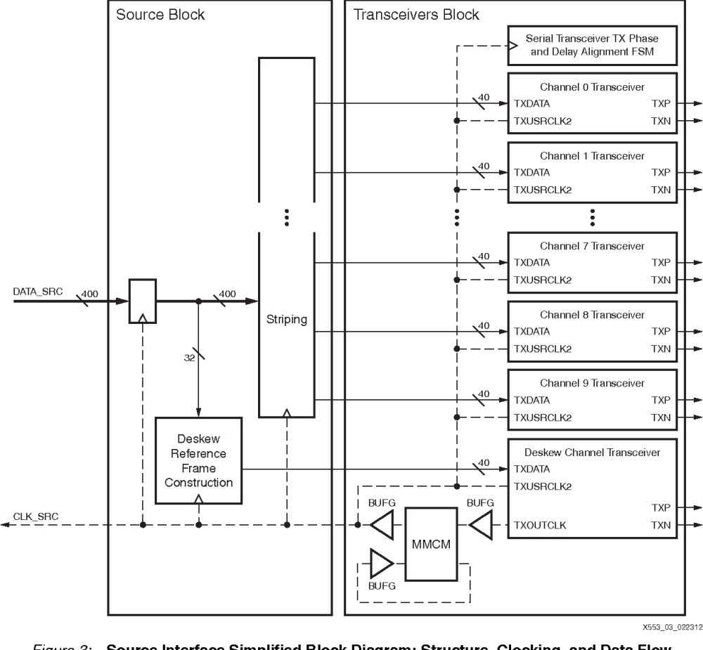 medium resolution of figure 3 source interface simplified block diagram structure clocking and data flow