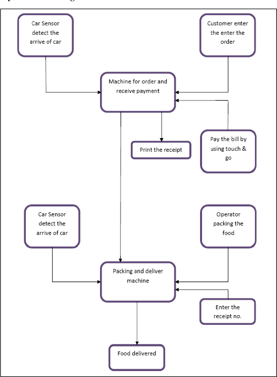 hight resolution of block diagram for automatic food drive through system