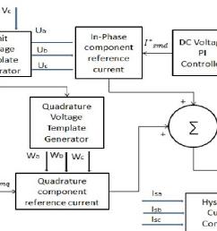 block diagram of unit template algorithm [ 1410 x 780 Pixel ]