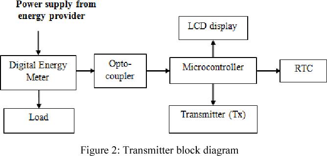 Figure 1 Block Diagram Of A 555 Timer