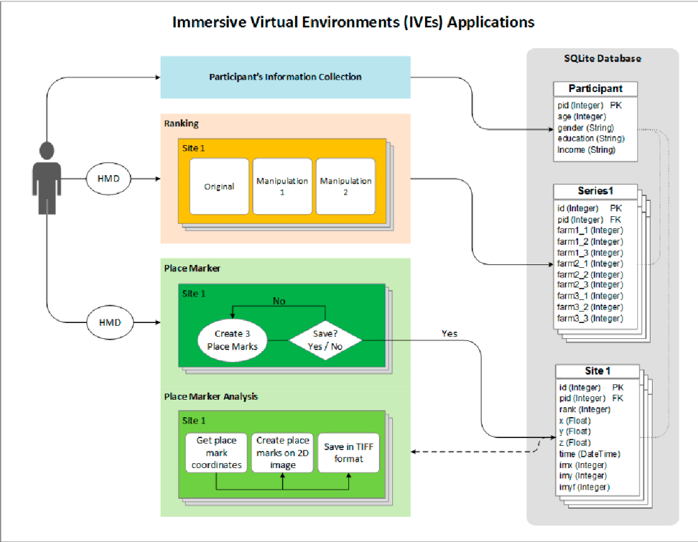 medium resolution of workflow diagram for both the ranking and place marker applications hmd