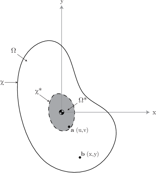 Figure 7.3 from Collapse analysis of unreinforced masonry