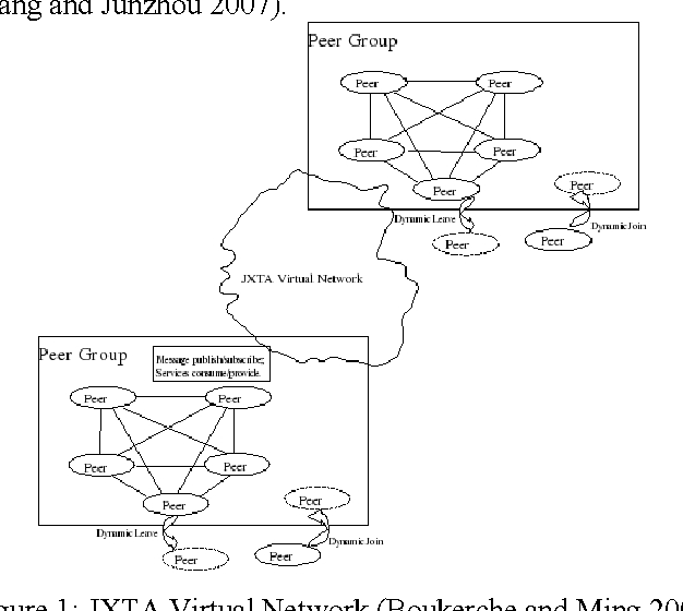 Figure 1 from A novel message-oriented and SOA based real