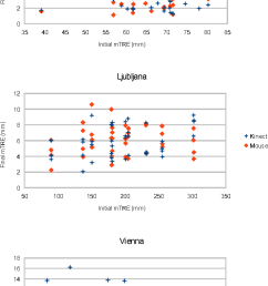 initial versus final initialization errors results for x ray ct [ 740 x 1288 Pixel ]