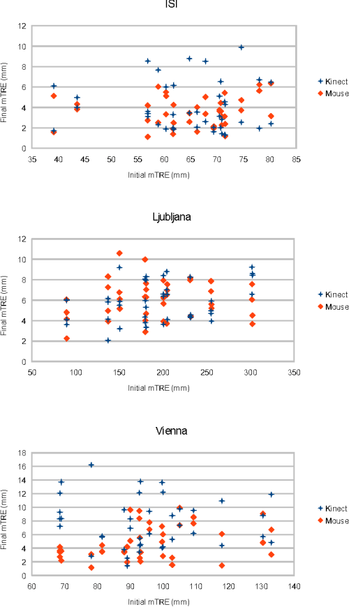 small resolution of initial versus final initialization errors results for x ray ct