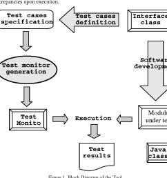 block diagram of the tool [ 938 x 886 Pixel ]