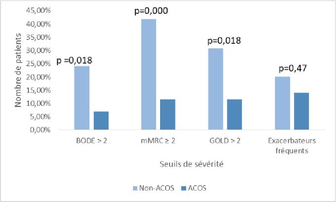 Figure 10 From Syndromes De Chevauchement Asthme Bpco Acos Etude De La Prevalence Et Des Caracteristiques Des Acos Parmi La Cohorte De Bpco Du Chu D Amiens Semantic Scholar