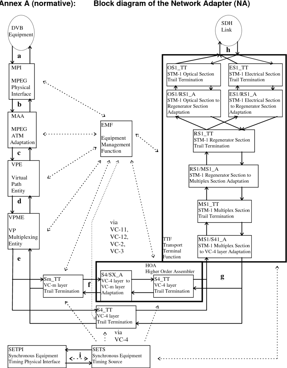 medium resolution of figure a 1 functional blocks of the sdh network adapter