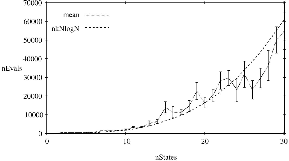 Figure 8 from Learning deterministic finite automata with