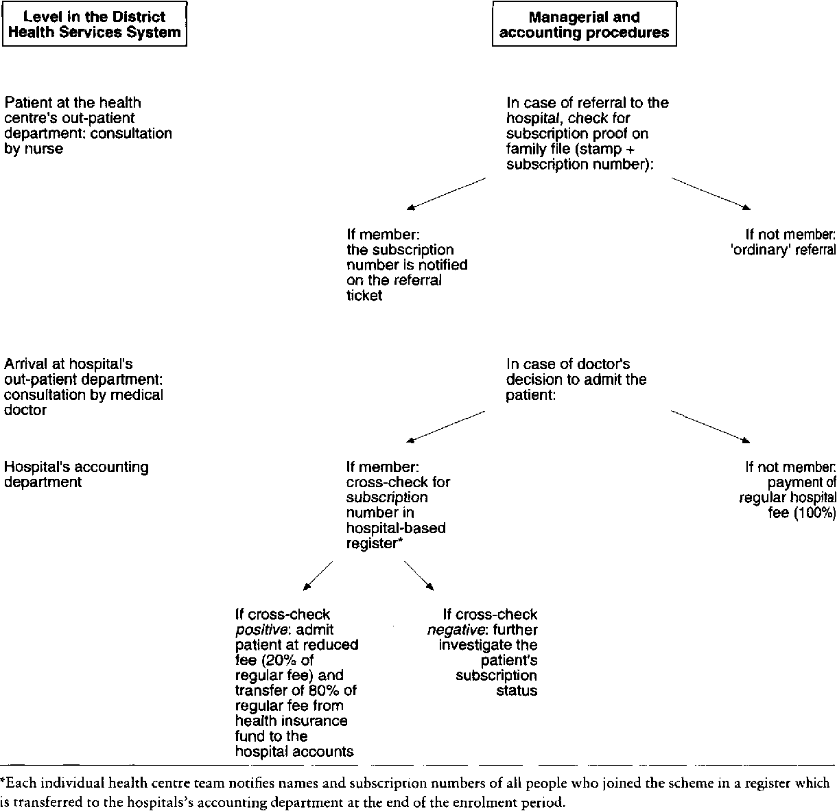 hight resolution of figure i managerial flow chart for referred and admitted patients adapted from moens