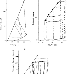 figure 3 some more recent pressure volume diagrams in canine ventricles a p v [ 898 x 1146 Pixel ]