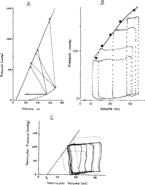 small resolution of figure 3 some more recent pressure volume diagrams in canine ventricles a p v