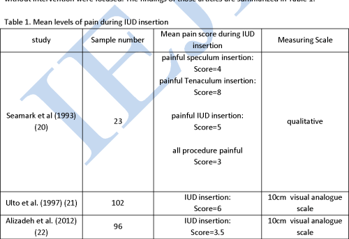 small resolution of mean levels of pain during iud insertion