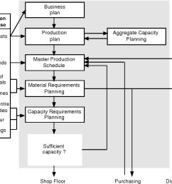 figure 9 schematic of mrp ii from 26  [ 1018 x 888 Pixel ]