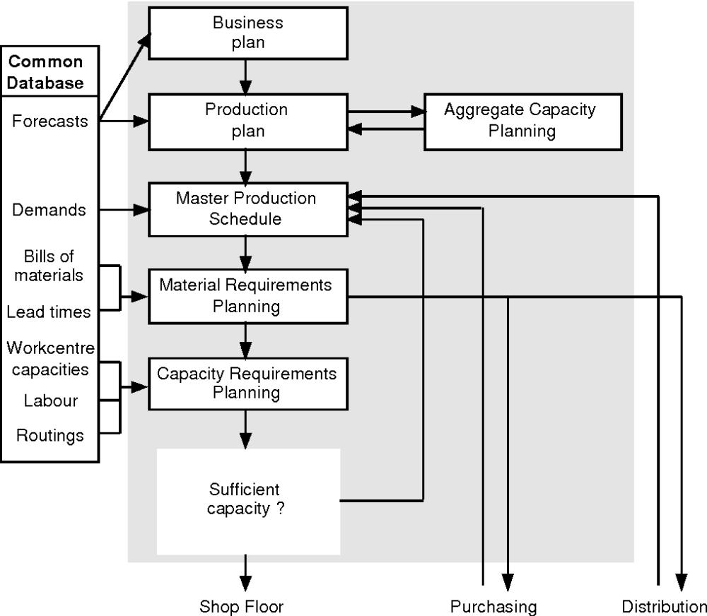 medium resolution of figure 9 schematic of mrp ii from 26
