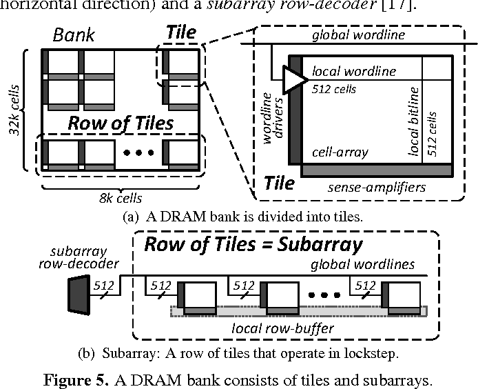 Figure 5 from A case for exploiting subarray-level