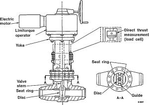 Limitorque Motor Operated Valve  impremedia