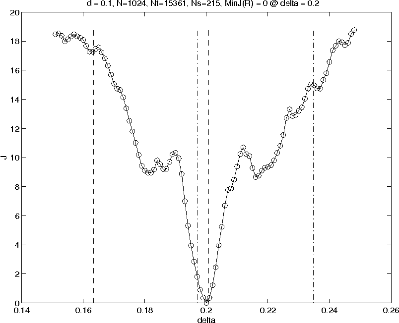 Figure 7 from Gap Detection with Electromagnetic Terahertz