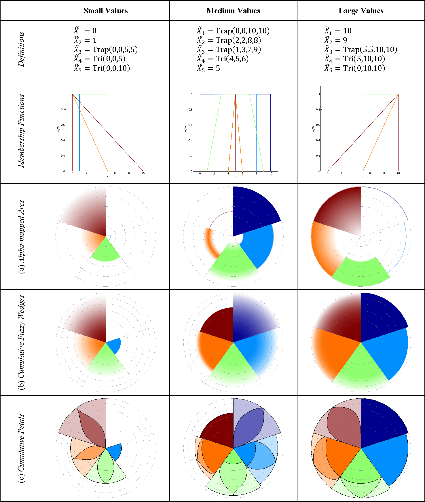 hight resolution of examples of fuzzy rose diagrams drawn in three different styles each