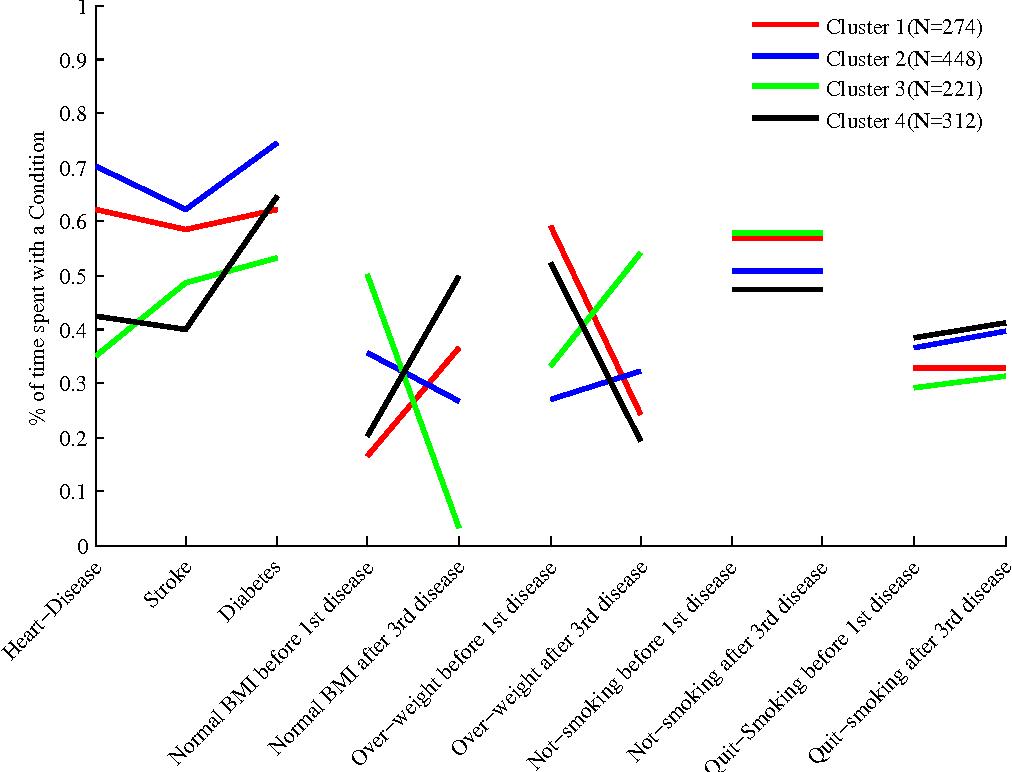 Clustering Multivariate Time Series Using Hidden Markov