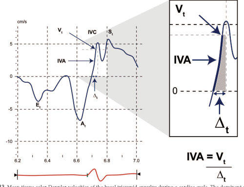 small resolution of figure 13 mean tissue color doppler velocities of the basal tricuspid annulus during a cardiac