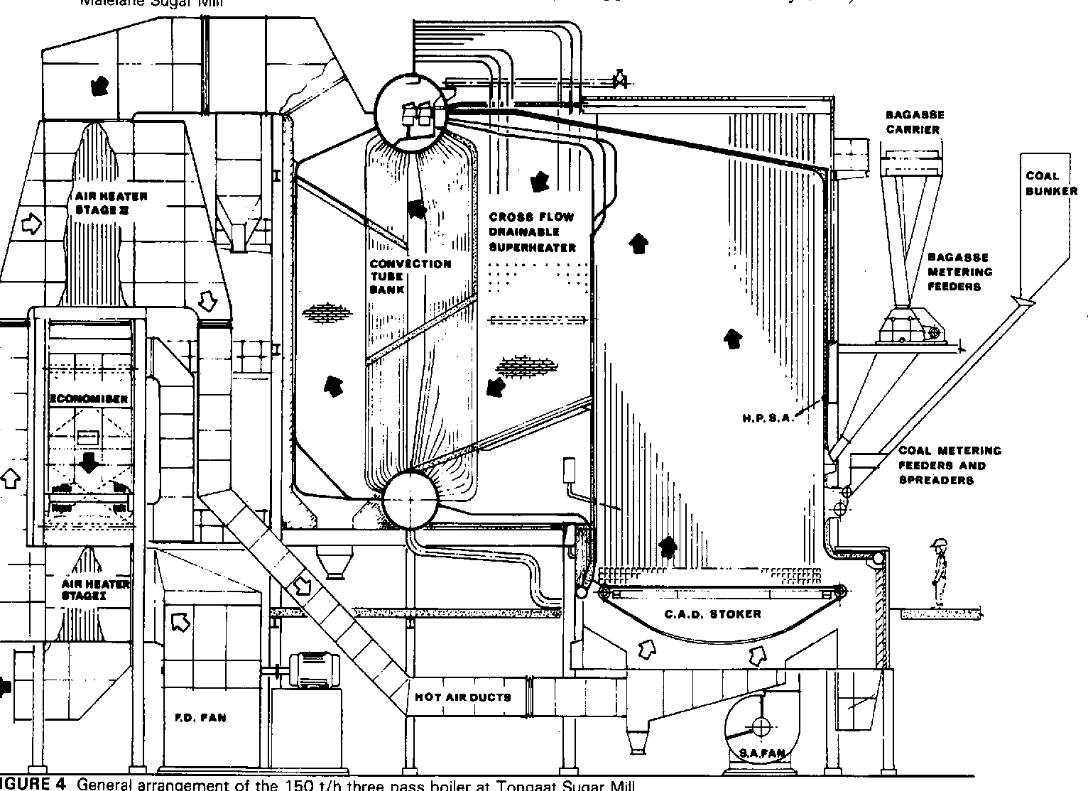 Figure 3 From Operating Experience On Single And Three