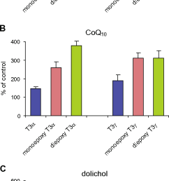 fig 2 effects of tocotrienol epoxides on the biosynthesis of cholesterol a  [ 640 x 1530 Pixel ]