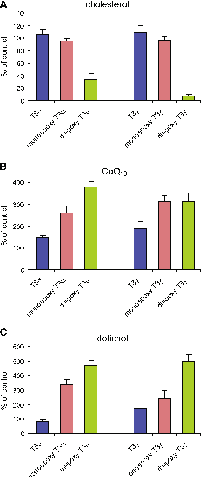 medium resolution of fig 2 effects of tocotrienol epoxides on the biosynthesis of cholesterol a