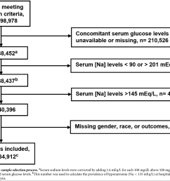 flow chart of the sample selection process aserum sodium levels were corrected [ 1480 x 1128 Pixel ]