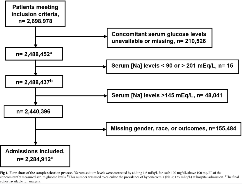 medium resolution of flow chart of the sample selection process aserum sodium levels were corrected