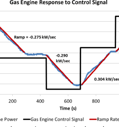 gas engine generator response to step changes in power reference  [ 1244 x 810 Pixel ]