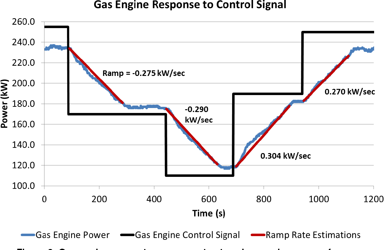 hight resolution of gas engine generator response to step changes in power reference