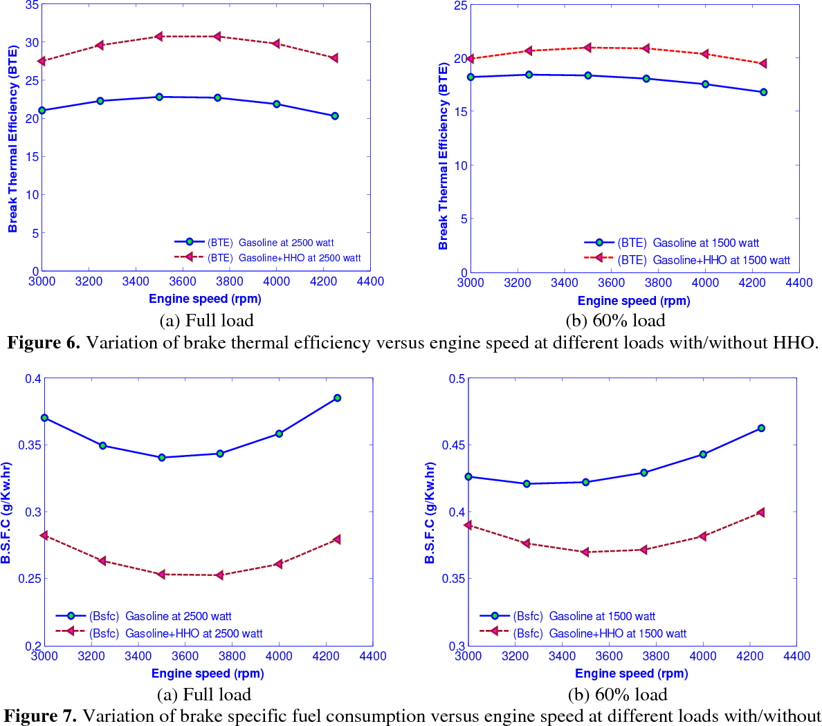hight resolution of variation of brake thermal efficiency versus engine speed at different loads with