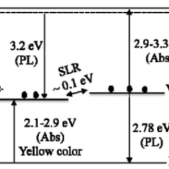 Energy Level Diagram For Aluminum Mic Wiring Diagrams Cb Figure 5 From The Origin Of 2 78 Ev Emission And Yellow Coloration Isolated Vacancies Val In Aln Including