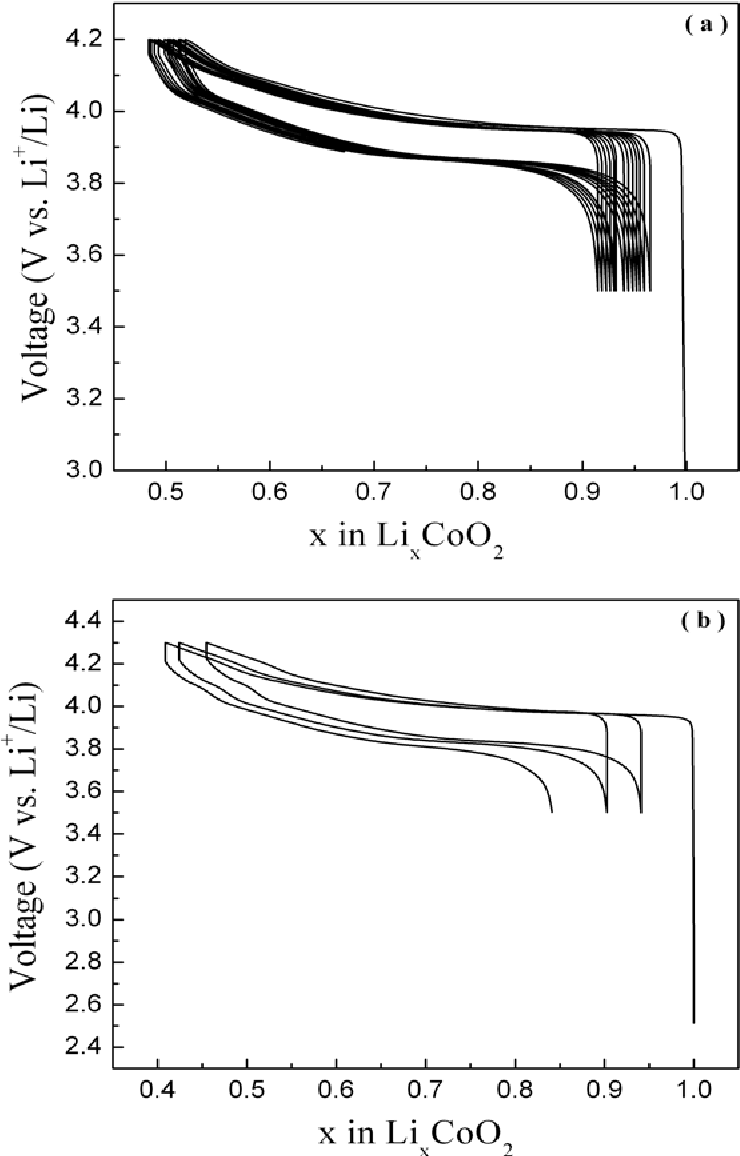 Figure 5 from Nitrate-Melt Synthesized HT-LiCoO2 as a